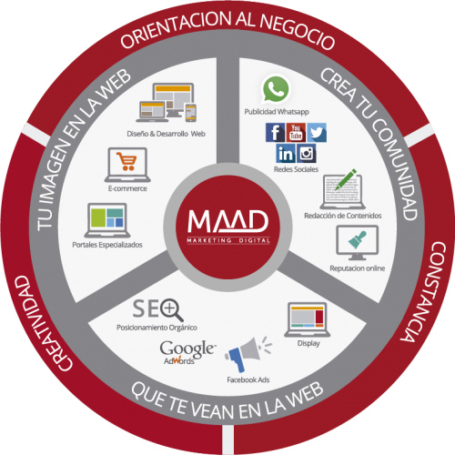 Modelo de Marketing Omnichannel de Maad